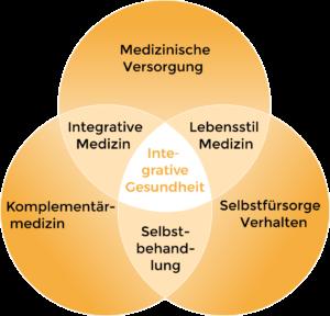 Abbildung zur Integrativen Gesundheit